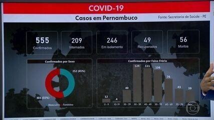 PE contabiliza 56 mortes e 555 pacientes com Covid-19