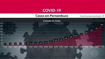 Pernambuco tem 1.484 casos confirmados do novo coronavírus