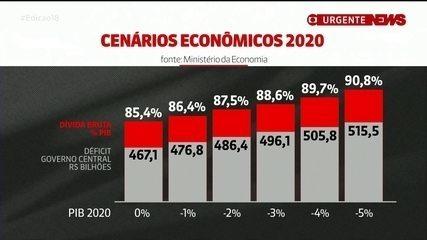 Projeto da LDO para 2021 prevê estagnação da economia em 2020