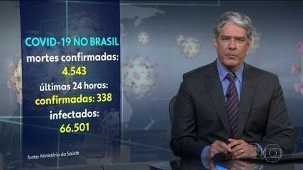 Brasil tem 4.543 mortes e 66.501 casos de coronavírus, diz ministério