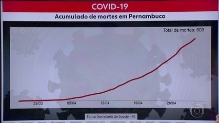 Pernambuco confirma mais 458 casos do novo coronavírus e 38 mortes por Covid-19
