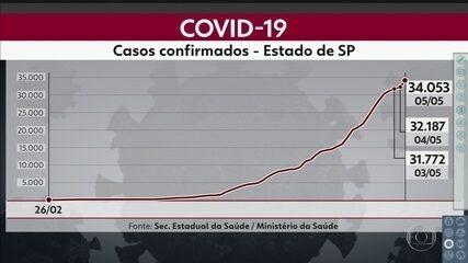 São Paulo já tem mais de 34 mil casos de Covid-19