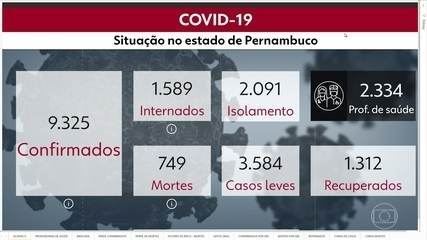 Pernambuco tem 9.325 casos e 749 mortes por Covid-19
