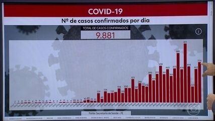 Pernambuco chega a 9.881 casos e 803 mortes por Covid-19