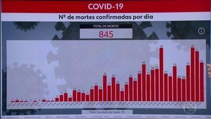 Pernambuco confirma mais 943 casos do novo coronavírus em 24 horas e 42 mortes