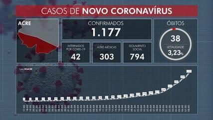 Casos de Covid-19 continuam subindo no Acre e preocupa autoridades de Saúde