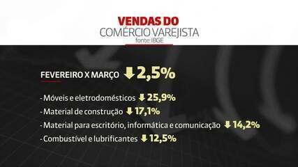 Comércio registra o pior resultado para março, desde 2003