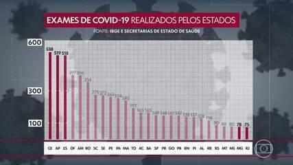 Minas Gerais tem a segunda menor taxa de testes para a Covid-19, no pais