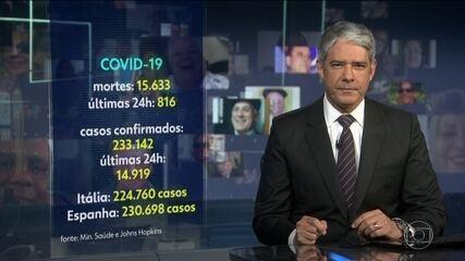 Número de mortes por Covid-19 no Brasil aumenta 50% em uma semana