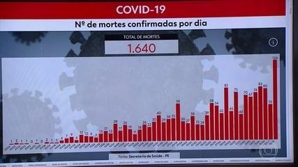 Pernambuco chega a 20.094 casos e 1.640 mortes por Covid-19