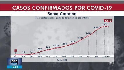 SC passa dos 5,1 mil casos de Covid-19, com 85 mortes