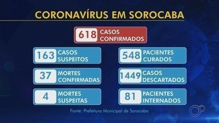 Casos confirmados e suspeitos de coronavírus na região de Sorocaba