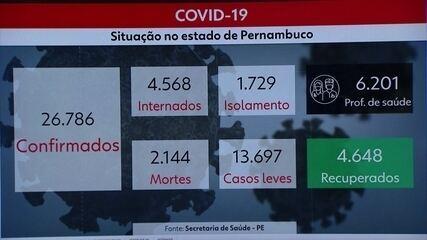 Pernambuco registra 26.786 casos e 2.144 mortes por Covid-19