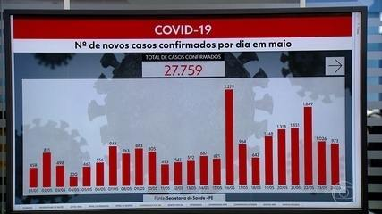 Pernambuco tem 2.220 mortes, 27.759 casos e 6.694 recuperados da Covid-19