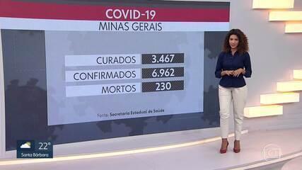 Minas tem quase 7 mil casos confirmados de Covid-19