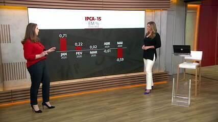 IPCA-15 recua 0,59% em abril, maior deflação desde 1994