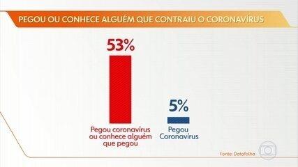 Maioria dos brasileiros diz conhecer alguém que pegou o novo coronavírus, aponta Datafolha