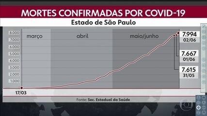 São Paulo registra mais de sete mil novos casos de Covid-19 em 24 horas nesta terça-feira (2).
