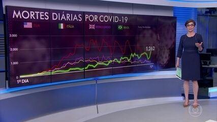 Brasil registra novo recorde diário de mortes por Covid-19: 1262 óbitos