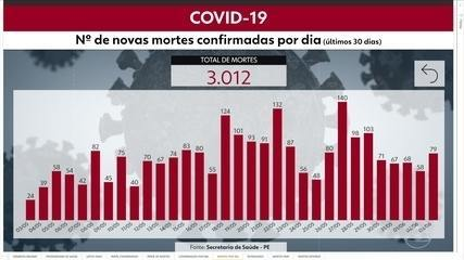 Pernambuco ultrapassa 3 mil mortes por Covid-19 e tem 36.463 casos confirmados