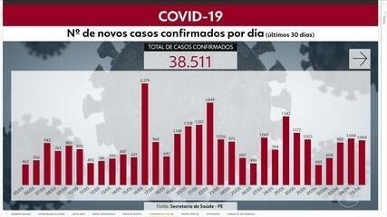 Pernambuco chega a 38.511 casos confirmados e 3.205 mortes por Covid-19
