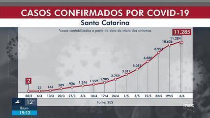 SC tem 166 mortes e mais de 11 mil casos de coronavírus
