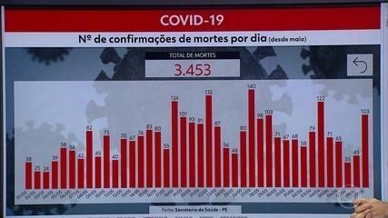 Pernambuco tem 41.010 casos de coronavírus e 3.453 mortes