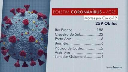 Em uma semana, AC tem mais de 2,1 mil casos novos de Covid-19 e doença já matou 259