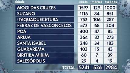 Destaques do G1: Alto Tietê tem maior número de mortes pelo novo coronavírus
