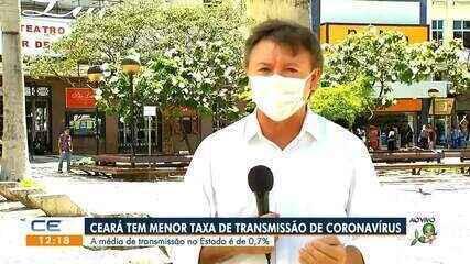 Ceará tem a menor taxa de contágio do coronavírus; média é de 0,7%