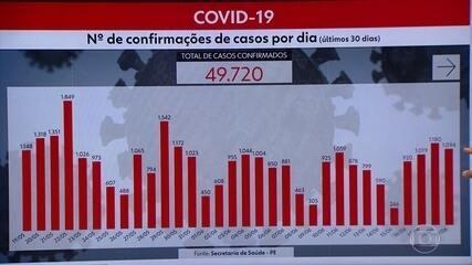 Pernambuco chega a 49.720 casos e 4.102 mortes por Covid-19