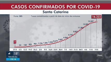 SC tem 16.322 casos confirmados de Covid-19, e um total de 234 mortes