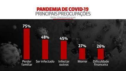 Pesquisa mostra o efeito do coronavírus sobre os jovens brasileiros