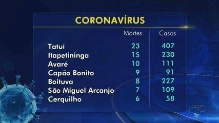 Tatuí registra a 23ª morte por coronavírus; Boituva e Guapiara também anunciam óbitos