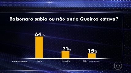 Datafolha: 64% dos brasileiros acreditam que Bolsonaro sabia onde estava Queiroz