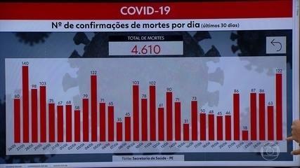 Pernambuco tem 4.610 mortes e 55.804 casos de Covid-19