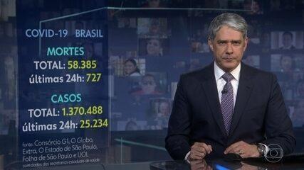 Brasil tem 727 mortes por Covid em 24 h e passa de 58,3 mil, aponta consórcio da imprensa