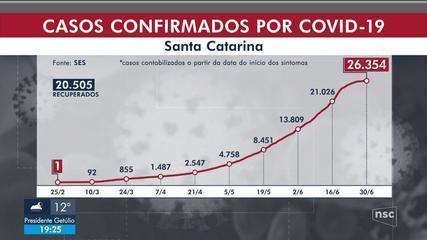 SC tem 17 mortes e mais de mil casos de coronavírus confirmados em 24 horas
