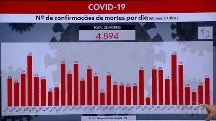 Pernambuco chega a 59.705 infectados e 4.894 mortes por Covid-19