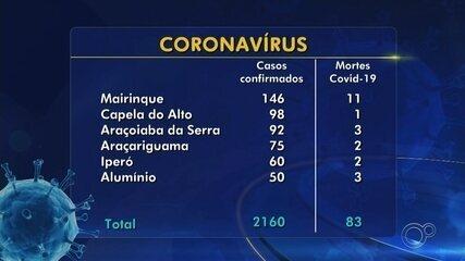 Com mais cinco mortes, Sorocaba registra 130 óbitos por coronavírus; casos chegam a 5.672