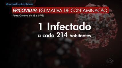 Pesquisa da UFPel aponta que um em cada 214 moradores do RS foi infectado pelo coronavírus