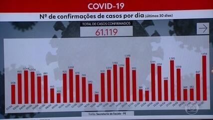 Pernambuco chega a 61.119 casos e 4.968 mortes por Covid-19