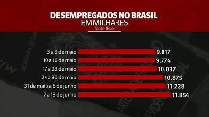 Juliana Rosa: 'Desemprego no Brasil sobe pela quinta semana consecutiva'
