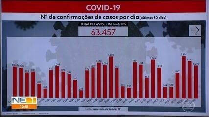 PE tem mais 1.095 casos e 48 mortes por coronavírus