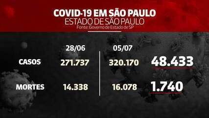 Número de mortes por Covid-19 em SP chega a 16.078