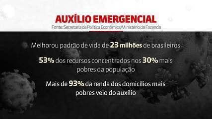 Auxílio emergencial tem maior impacto nos 30% mais pobres