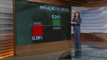 Inflação: Preços sobem 0,26% no mês de junho