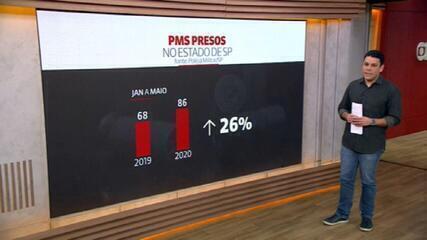 Número de PMs presos no estado de SP subiu 26% entre janeiro e maio deste ano