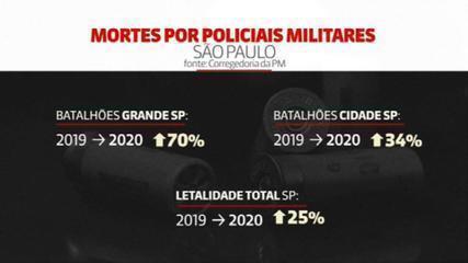 Número de mortos por PMs é recorde em SP