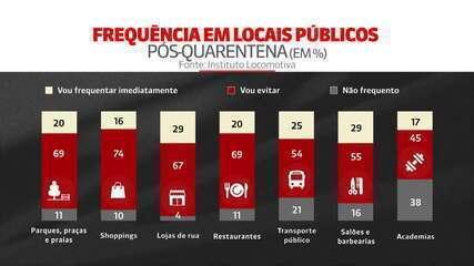 Flávia Oliveira: 'Pesquisa mostra que 74% vão evitar shopping após pandemia'